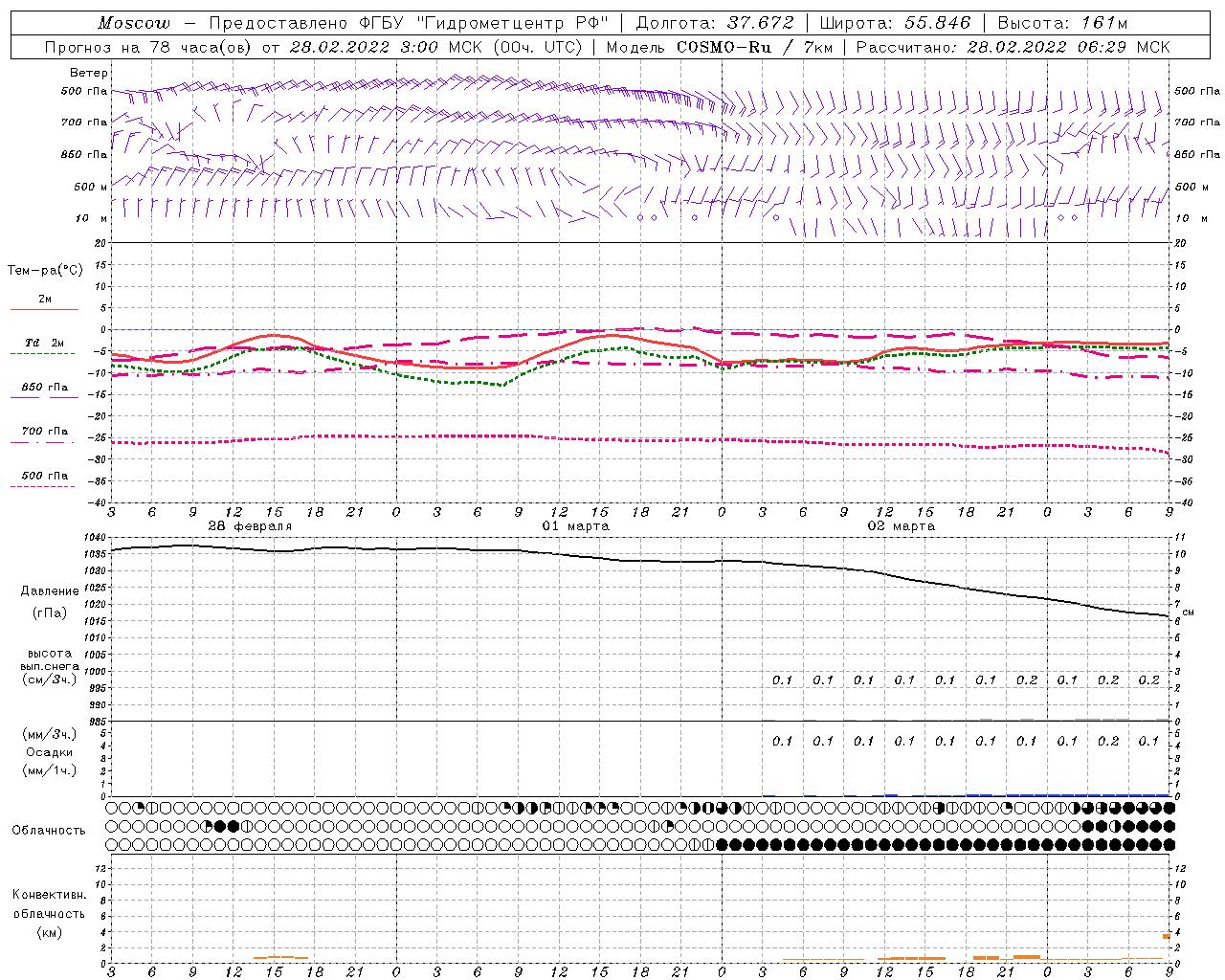 Прогнозы погоды по пунктам (метеограммы) модели COSMO