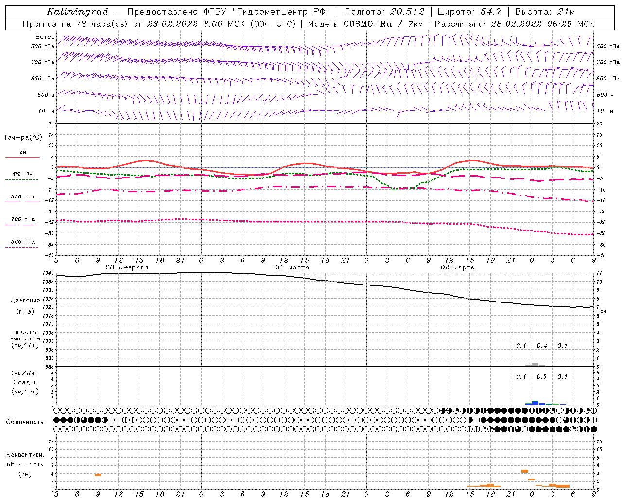 Метеограмма погоды на двое суток